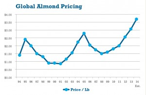 Global almond pricing