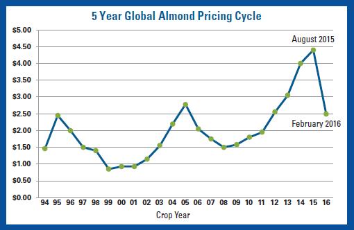 5 year almond crop pricig